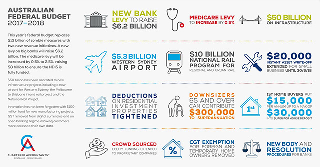 CAANZ 2017 Federal Budget Infographic